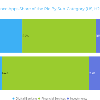 The State of Finance App Marketing: 2020 Global & US Trends