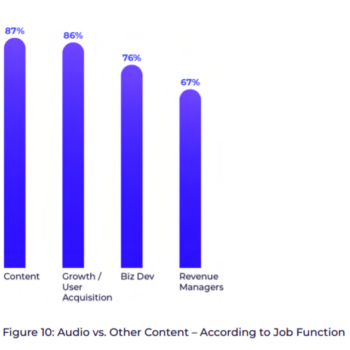The 2021 App Podcast Integration Report