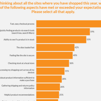 Shopping customer experience – satisfied, yes; perfect, no